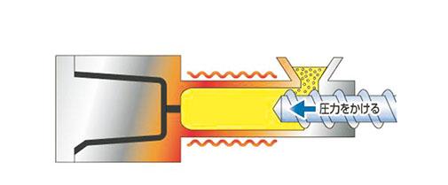 1射出(樹脂を溶融し射出)