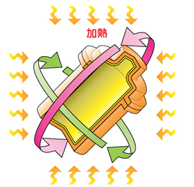 2成形(回転することにより均等に金型内部に成形される)